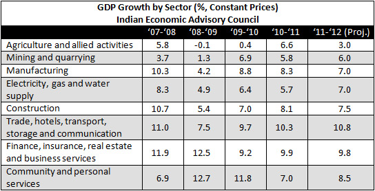 growth of retail sector in india essay