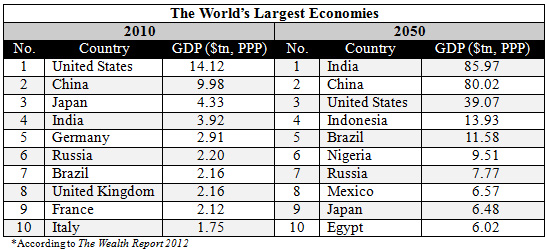 Nigeria To Be Among Largest Economies By With GDP Of - Most powerful countries in the world 2050 list